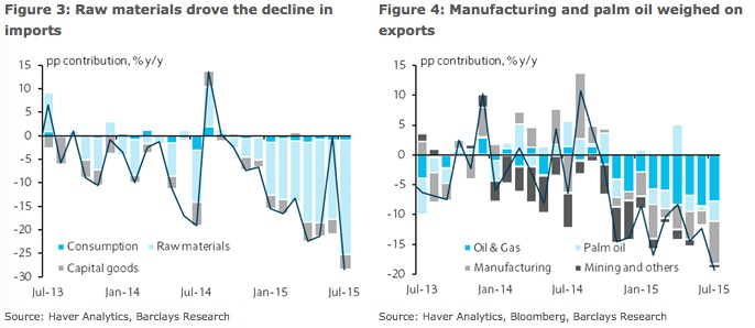 Indonesian trade has seen volatile times lately as imports have declined dramatically thanks to falling prices of raw materials it imports for manufacturing activity. Exports have also been in steady decline chiefly because of lower prices of palm oil, energy, and manufactured goods exports.   Chart courtesy of Barclays
