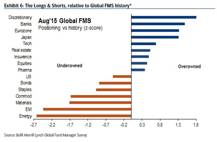 The longs and short according to Bank Of America's monthly Fund Manager Survey. In August, funds were most short energies, emerging markets, materials, and commodities. They were most long discretionary, banks, Europe, and Japan. The FMS looks at equity positioning fun the U.S. The relative placings may indicated overly crowded trades, particular in the short side where rewards have been self-fulfilling as spot prices (oil, metals, commodities) plunge.  Chart courtesy of BofAML