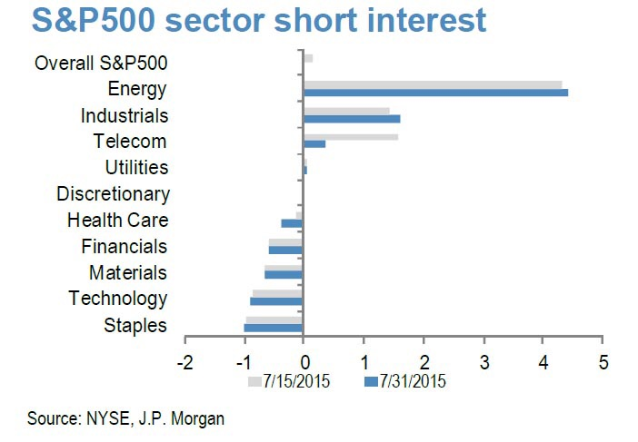 Short interest within the 500 companies that make up the SPX has been very concentrated in the energy sector as oil prices have collapsed almost in a linear fashion, breaking under their cycle lows seen in January 2015. As of end July, shorts have continued to pile on what is unarguably the most crowded equity play of 2015. This leaves the balance in the market severely uneven and exposes prices to extreme capitulations present a catalyst.  Chart courtesy of JPM