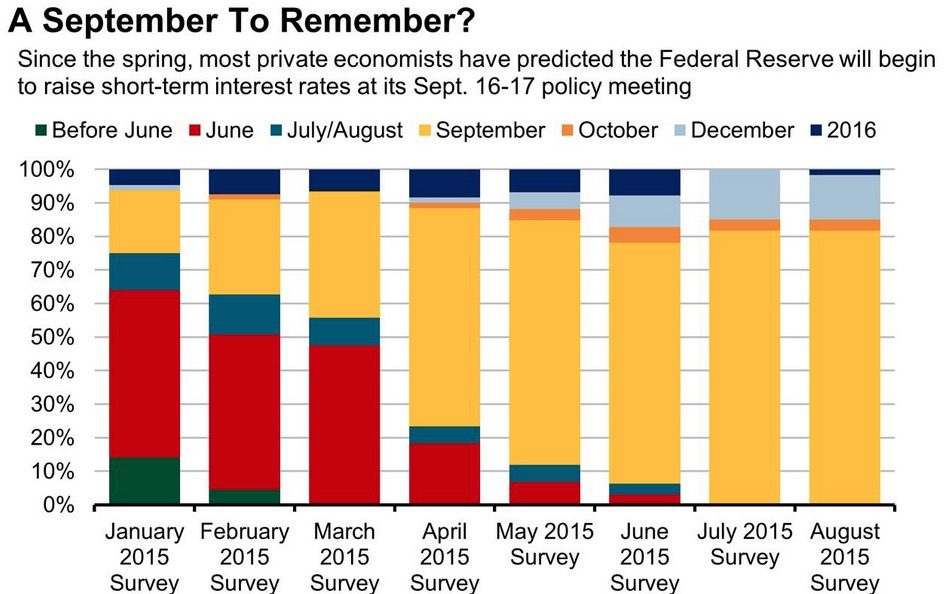 Post June, analysts have betted the house on a September interest rate liftoff by the U.S.'s Federal Reserve. The transition is pretty clear: Expeciations for a July liftoff proved to be way too optimistic, and so expectations have not shifted to the next most logical FOMC meeting. It should be noted that July's meeting minutes shows that the Fed was concerned, although not overly, about negative developments in China and Europe, stating that conditions did not warrant a rate hike yet but were getting close. They did not provide an explicit time guidance. The aftermath was broad dollar selling, and a crash in risk assets across the globe.  Chart courtesy of Reuters