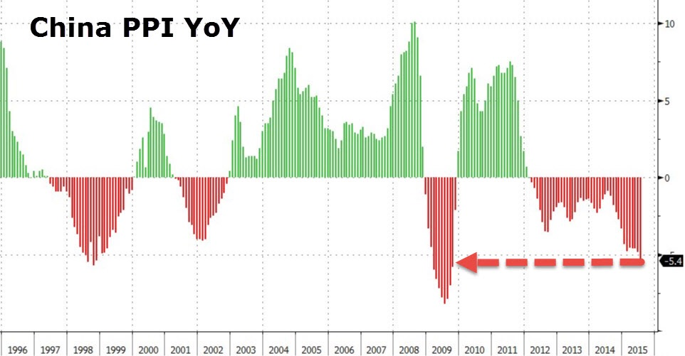 At -5.4%, producer prices in China are falling at the fastest annualized pace since 2009 when it was deep in a recession. This isn't a concern for Chinese policy makers as their goal has always been to contain prices, especially consumer prices such as poultry and produce prices. Placating the citizenry, as one might call it.  Chart courtesy of Zero Hedge