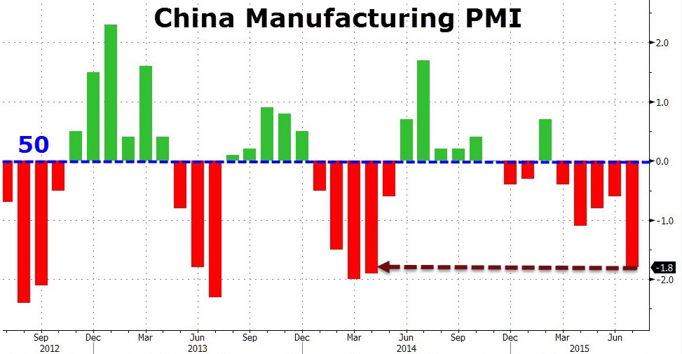 China's official (state reported) manufacturing PMI has been under 50 (contraction) for almost all of 2015. July's reading came in at 47.8, the lowest since March 2014. This doesn't tie in with its 2Q15 GDP growth rate of 7%. We have ample basis to suspect that someone is over stating pretty crucial data points. The dots just don't connect.   Chart courtesy of Zero Hedge