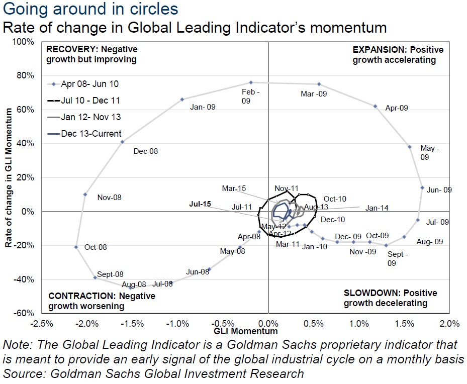 Going around in smaller and smaller circles. According to Goldman's Global Leading Indicator (GLI), the global economy has been chasing its own tail for the last year and a half and has been doing so more frequently. The world economy isn't yet in a contractiinary or recessionary stage but is certainly in a slowdown and seems trapped in a sticky one.   Chart courtesy of Goldman Sachs