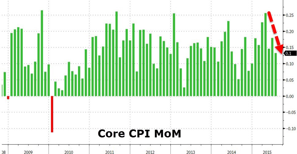 Core CPI inflation has been on a steady decline for the last 5 months after hitting a high of 0.25% in April 2015. July's core inflation was just a tick above 0% at 0.1%. Core prices excludes energy and food prices from calculation; which helps remove someodnthe cold wind blowing from crashing oil prices and volatile food prices.  Chart courtesy of Zero Hedge