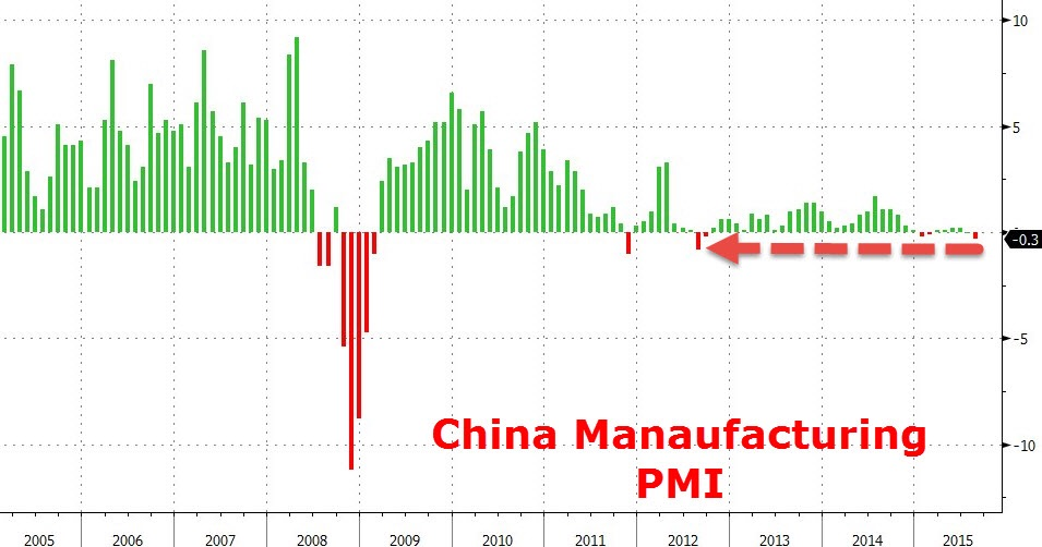 China's officially reported manufacturing PMI slipped into contraction (under 50) for the first time since 2011, reinforcing the thesis that growth in China is much below the 7% reported for the 2Q15, and lowering expectations of 2015's final figure. Concerns about the state of China's economy are widespread and have contributed to a lot of the volatility and sales in risk assets we've seen over the past few months.   Chart courtesy of Zero Hedge
