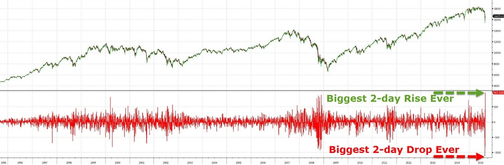 "The S&P 500 index (the world's most watched equity index) posted a record breaking 2-day decline over 21 August (Friday) to 24 August (Monday). After which, the index rallied by the most on record for the next 2 days (Tuesday & Wednesday). Monday's crash was coined  ""Black Monday""  for its ferocity and extreme market sentiment it brought.  Chart courtesy of Zero Hedge"