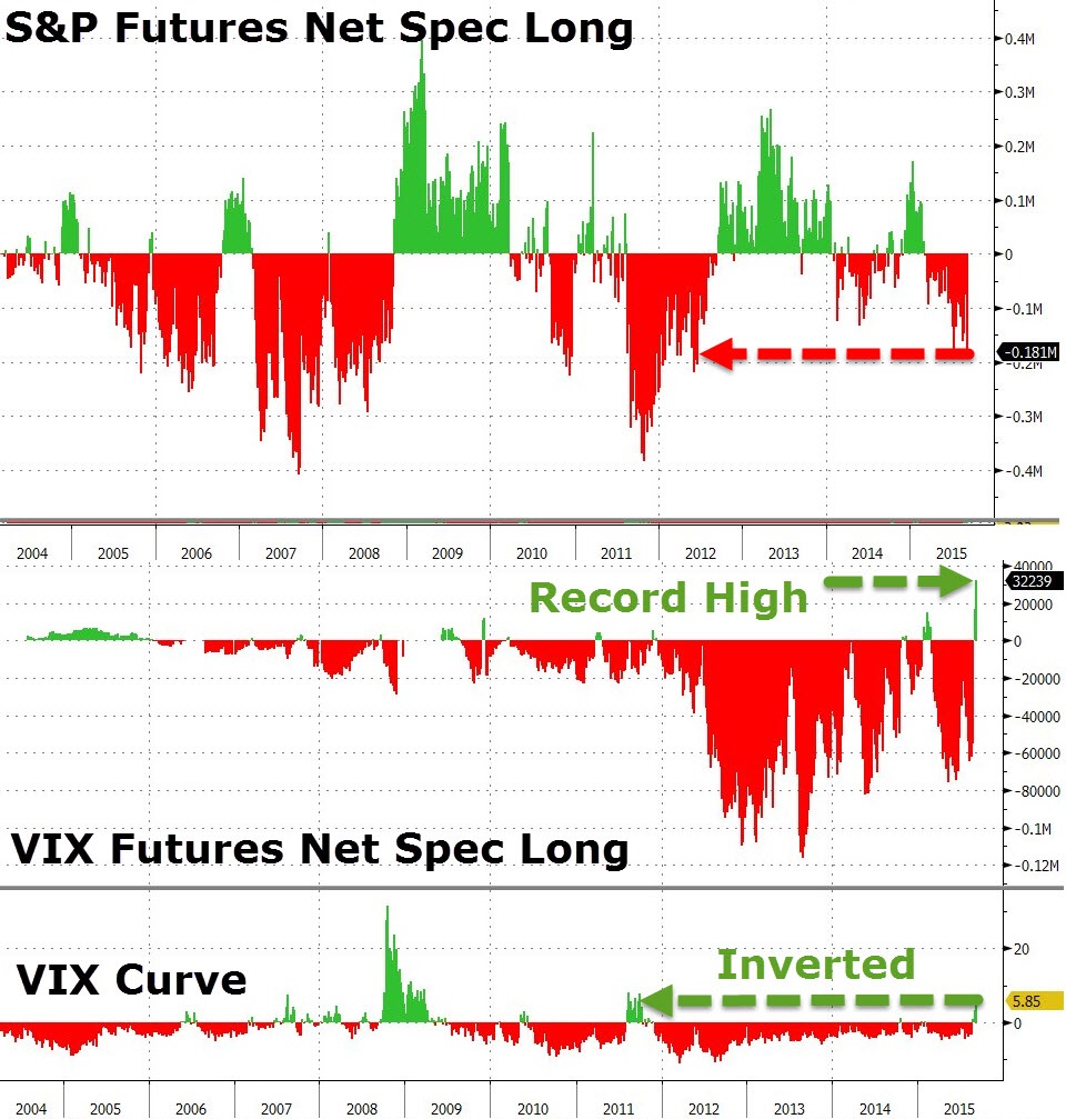 The net position for large speculators on VIX futures was a record high (2 weeks ago) based in CFTC reporting, while the VIX curve remains inverted (an anomaly). Meanwhile, speculators are quite short on SPX futures, which conflicts what we're seeing in the VIX. Something has to give.   Chart courtesy of Zero Hedge