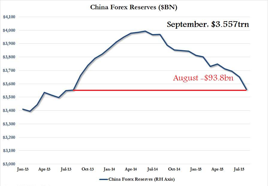 Earlier on Monday (7 September 2015), China's PBoC report on its foreign exchange reserves of $3.557trn at the end of August, the lowest since mid-2013. China's foreign reserves started declining form its zenith in April 2014 and has been on a constant downtrend ever since. This trend has accelerated somewhat in recent months, with August itself seeing a $93.8bn drawdown.  Chart courtesy of Zero Hedge