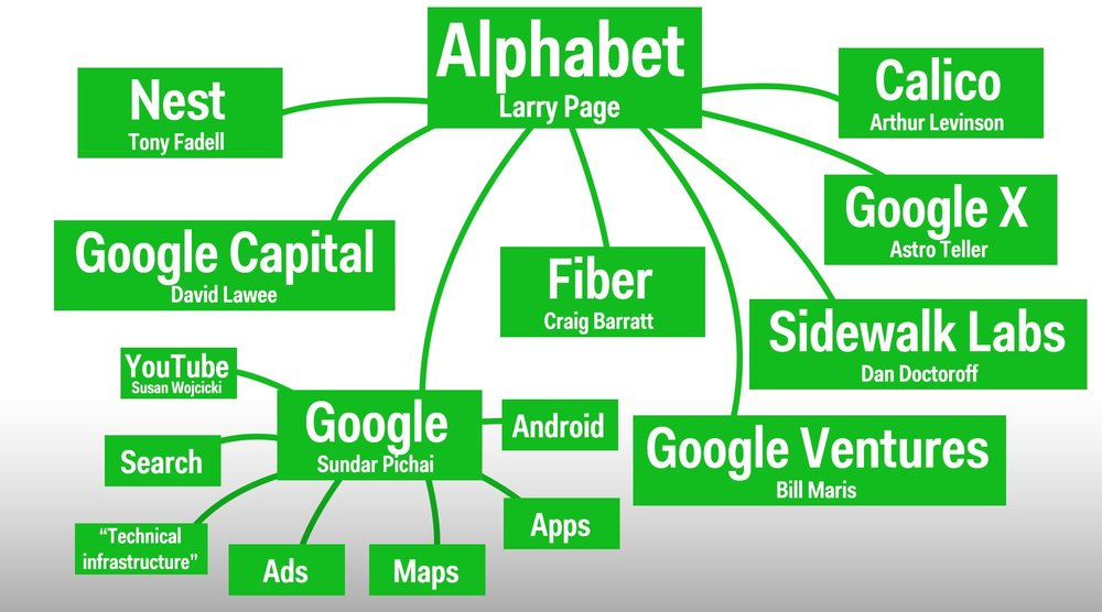 The current corporate structure of Alphabet Inc., where businesses which were once held under Google Inc. has now gain distinction from Google's bell weather operations such as Search, YouTube, Andriod, and so on. Under Alphabet, which is essentially a holding company, there are 8 arms each operating semi-independently in their own domains.