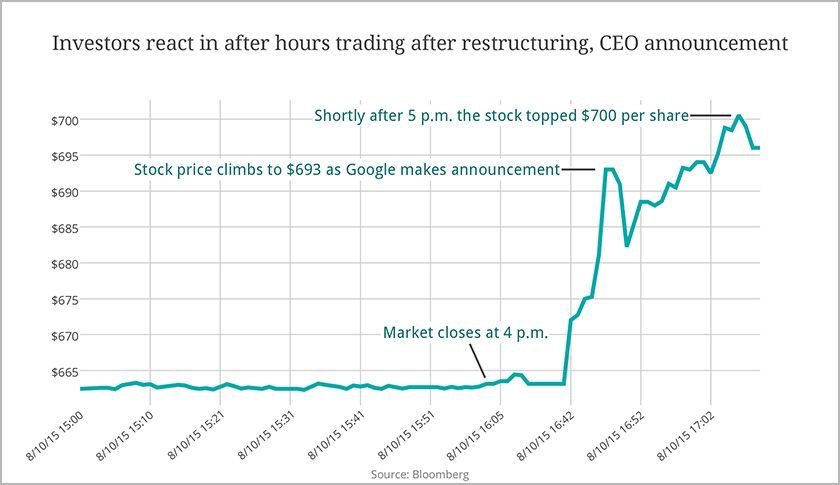 Google's stock price jumped on the news of the new Alphabet structure, topping at $700 after the markets closed. So far, investors seem to be taking this development positively, nodding in favor of increased transparency.