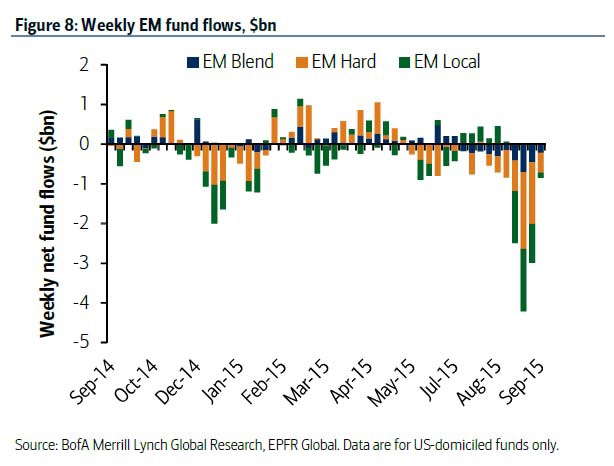 Emerging markets have seen constant capital outflows since July this year, highlighting how adverse global investors are to EM exposure. Funds include equity and bonds funds. Outflows peaked at -$4.21bn on the third week of August.  Chart courtesy of BofAML