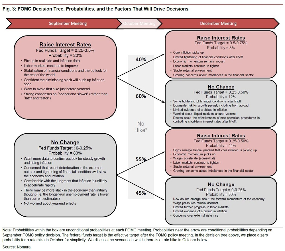 This flow diagram shows the possible path of events at September (this Thursday's) FOMC meeting, and future ones. While nothing is certain, the view remains decide across Wall Street analysts, making this episode of Fed tightening particularly tricky.   Chart courtesy of Nomura