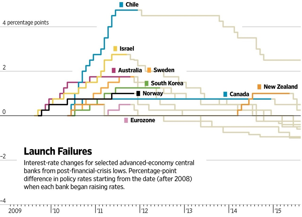 In this specially formed chart, we can see many central banks from both developed and emerging markets either stalling or completely reversing on their interest rate hiking policies (tightening). The narrative here is clear: There's a real risk of being too quick and too early, and underestimating broad headwinds. But is this time any different for the world's largest central bank?  Chart courtesy of The WSJ