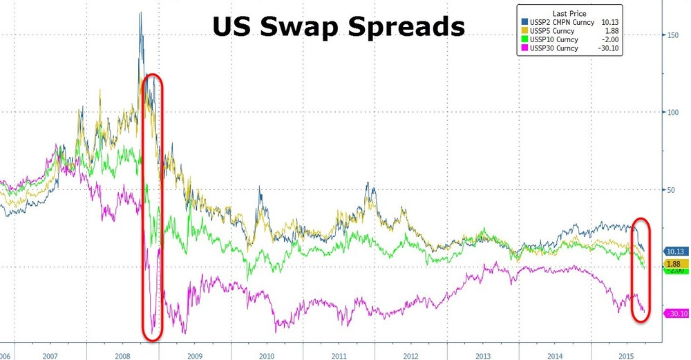 Spreads of U.S. dollar swap over their respective treasury maturities have traded in abnormally low levels since 2008 after the bankruptcy of Lehman Brothers. The 30-year swap spread has been negative for almost the entirety of 7 years. The 10-year swap spread recently went negative after doing so 3 times in 2010, making this one of only 4 times since Lehman that 10-year swap spreads have trade under zero. The 5-year swap spread is also on the brink of being negative.  Chart courtesy of Zero Hedge