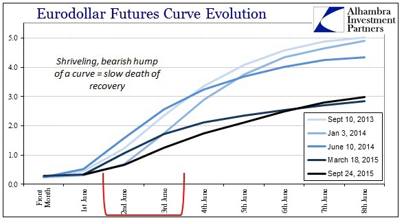 This graph plot shows 9 futures contracts from the front month onwards at different dates. The plot depicts the leveling off on Eurodollar prices as we head out from the front month, which might indicate a weakening recovery (macro wise).  Chart courtesy of Alhambra Investment Partners