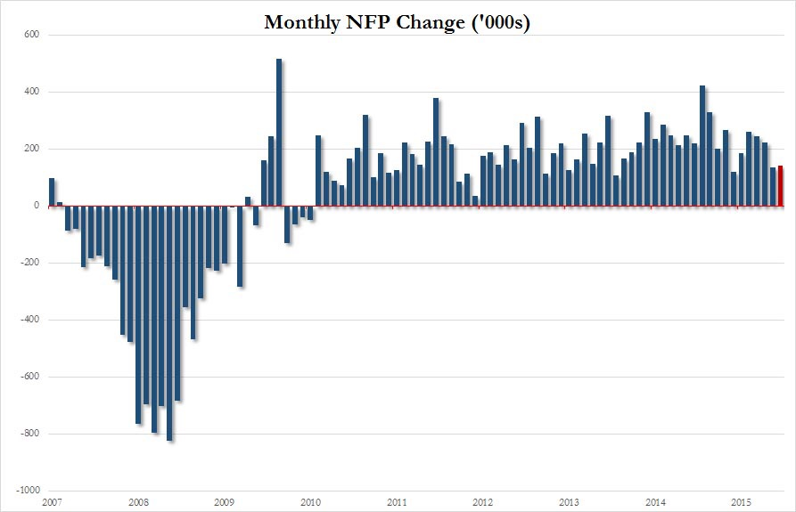 September saw 144,000 non-farm jobs added to the U.S. economy, far below the 203,000 estimate. August's figure was also revised lower and currently sits under 140,000. It is quite clear from this chart that the trend of supercharged jobs growth is over.  Chart courtesy of Zero Hedge