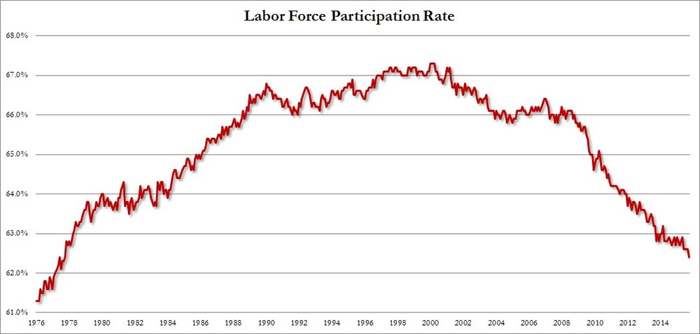 The labor force participation rate, a key indicator of judging the relative size of the U.S. labor market, fell to 62.4% in September. This is a 38-year low and reflects the record number of Americans who are not within the labor force.   Chart courtesy of Zero Hedge