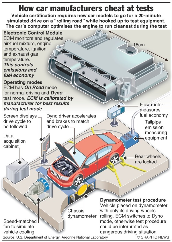 """The engine control unit (ECU), depicted here as the engine's electronic control module (ECM), is at the heart of the VW emissions scandal. The ECU, basically a small computer, controls the engine's parameters including fuel consumption, throttle response, fuel-to-air composition, power output, and efficiency; which gives the ECU direct control over the amounts of exhaust gas emissions. Standard vehicle certification tests require manufactures to put their vehicles through what is known as a dynamic rolling test, which aims to emulate conditions as if the vehicle was actually transversing in real life. Sensors which monitor different aspects of the vehicle's performance, including exhaust emissions, are fed into a monitoring system which matches the sensory data inputs to respective test calibrations. In VW's case, its ECU were programmed to recognize physical cues that prompt it to engage the so called """"test mode""""; a mode which dramatically reduces exhaust gas emissions while mimicking dynamometer performance, allowing VW vehicles to appear cleaner than they could ever possibly be on the roads.  Image credit: Graphic News"""