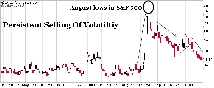 """The VIX, also called the """"fear index"""", tracks the implied volailty of S&P 500 options. One of the telling indications that the second down leg of the correction in equities wasn't going much farther down, was the divergence between the VIX and stocks. The persistent erosion in front-month volatility suggested that some hedges had already been lifted.  Chart by Business of Finance"""