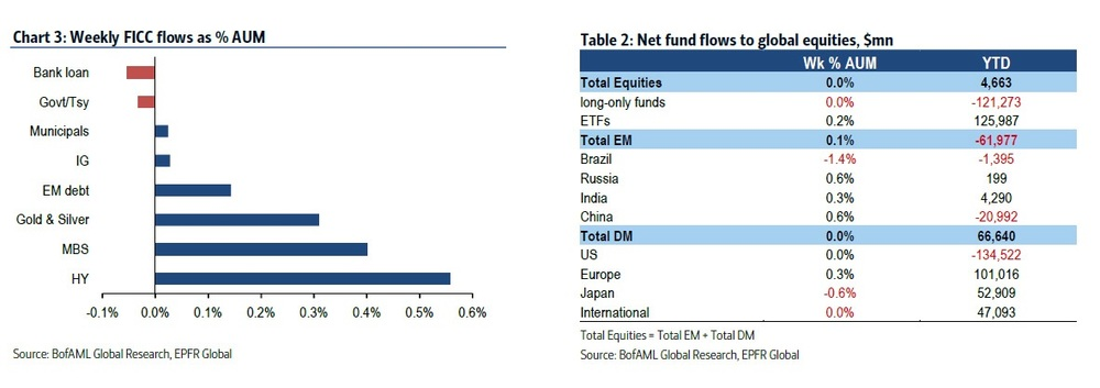 Besides massive inflows into HY and EM bonds, pay attention to flows into and from emerging market and developed market equity funds. So far this year, DM equities have seen an almost commensurate inflow as outflows from EM equities; a classic de-risking trade. Long-only equity funds saw a staggering $121bn outflow since January, according to BofAML's FICC data. You are encourage to read well into this insightful graphic for greater color.  Chart courtesy of BofAML
