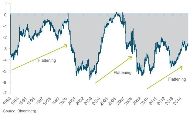 Chart 2: U.S. yield curve (1993-2015)