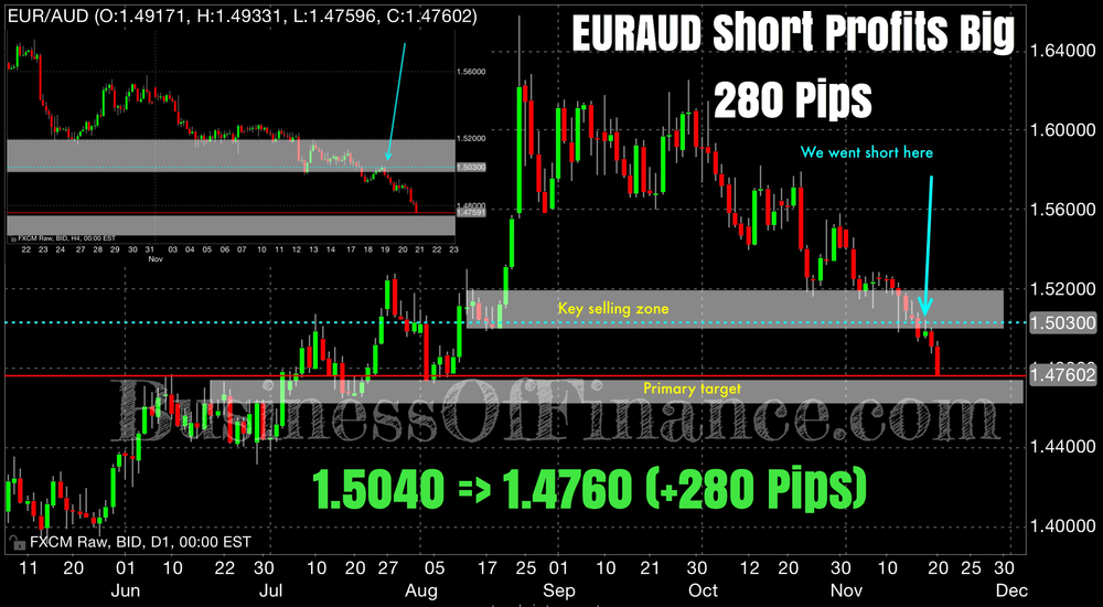 "EURAUD saw little buying as it corrected into our ""key selling zone"" before selling off strongly. Our short entry was via a limit order, accurate to the pip at 1.5040. Price began to tank over the next 36 hours and met our ""primary target"" where our target was filled, netting this position 280 pips."