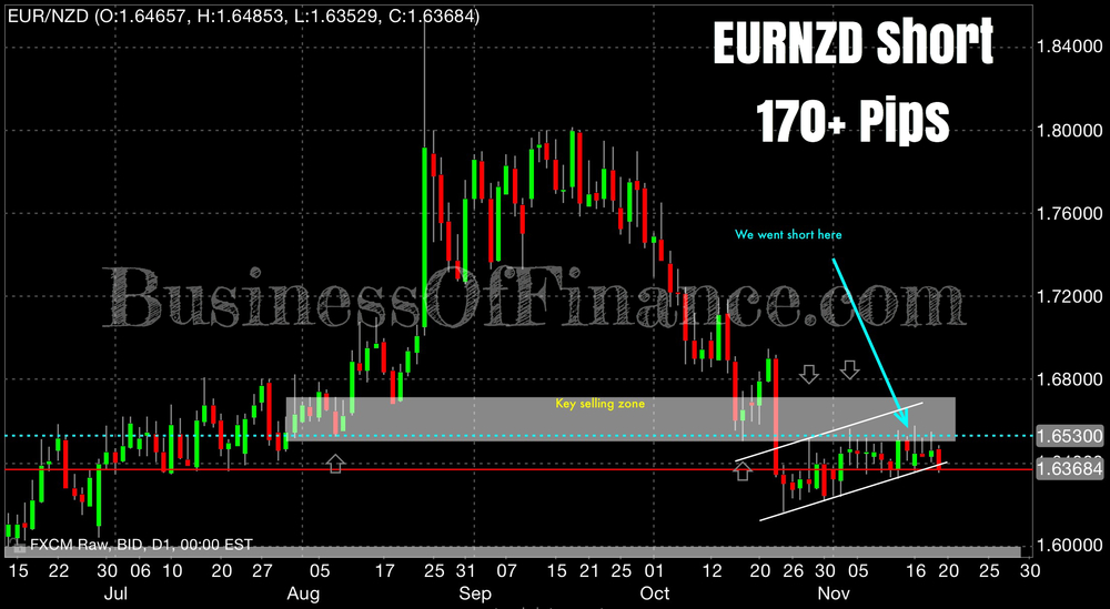 "Since our call last week first on the EURUSD and then on EURNZD, we have made quite a few pips being short the euro against a complex of currencies. EURNZD rallied into our ""key selling zone"" in good order, before rolling over as expected.  The details of the setup of our EURNZD short trade. Price action to us is technically bearish short and long term while neutral to slightly bullish medium term. A strong daily close below our dynamic support will enhance our bearish bias."
