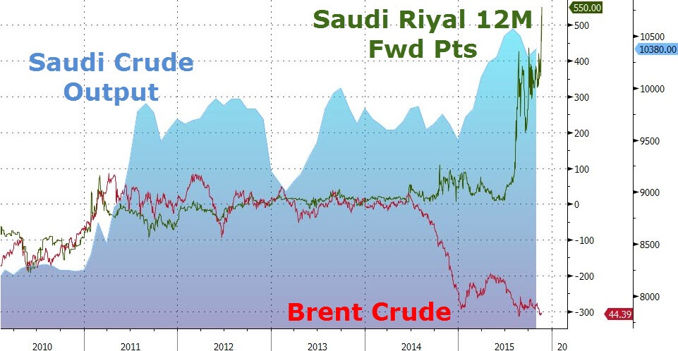 A succinct view of the forces at play when it comes to Saudi Arabia's ability to maintain the Riyal's present peg to the U.S. dollar. As cude prices started their cataclysmic plunge on 2014, Saudi crude production actually rose to an all time record in 2015 as Brent was trading somewhere in the $40s. Surging USDSAR forwards are screaming that the Saudi playbook is not only obtusely unsustainable, it is signaling that the nation is digging its own grave.  Chart courtesy of Zero Hedge