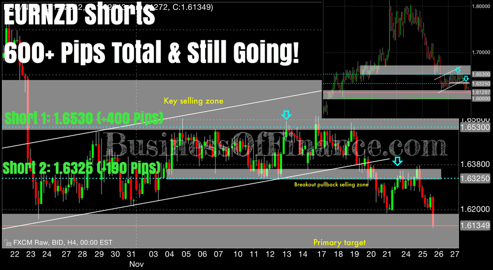 "Our positions are outlined here. Our first short on EURNZD was at 1.6530 and was established last week at the range highs inside our ""key selling zone"", and is some 400 pips in the money. Our second short was at 1.6325 and was established on Monday this week inside our ""breakout pullback selling zone"", and is some 200 pips in the money. Expects bears to take the pair deep into our ""primary target"" and possibly stage a test of the 1.6000 big figure."