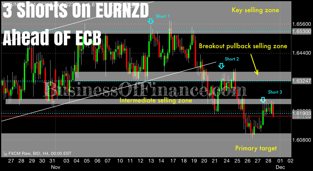 The 3 short positions we have on our most traded currency par over the last 3 to 4 weeks, the EURNZD. Our first short was at 1.6530 and is somewhere around close to 400 pips in the money. Our second short was at 1.6325, and our latest short was at 1.6190. EURNZD has played well with our analysis, both fundamental and technical as can be seen on this char; price action has respected the levels we drew out long before they were visited. We expect heavy downside to most euro crosses going into what might be an uber-dovish December ECB meeting this week.