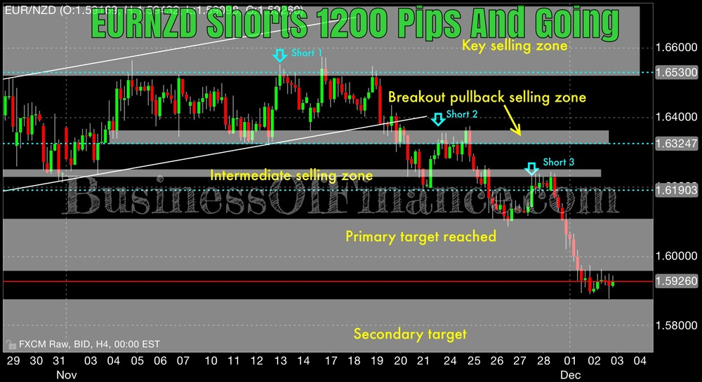 """EURNZD has reached our """"primary target"""" where there was a dearth of committed buyers ahead of Thuraday's ECB presser. Collectively, we are floating somewhere around 1,200 pips of unrealized profits and will continue to sell weak rallies into short term resistance areas. We have our """"secondary target"""" in sight which we believe is in an area of significant and potentially pivotal support."""