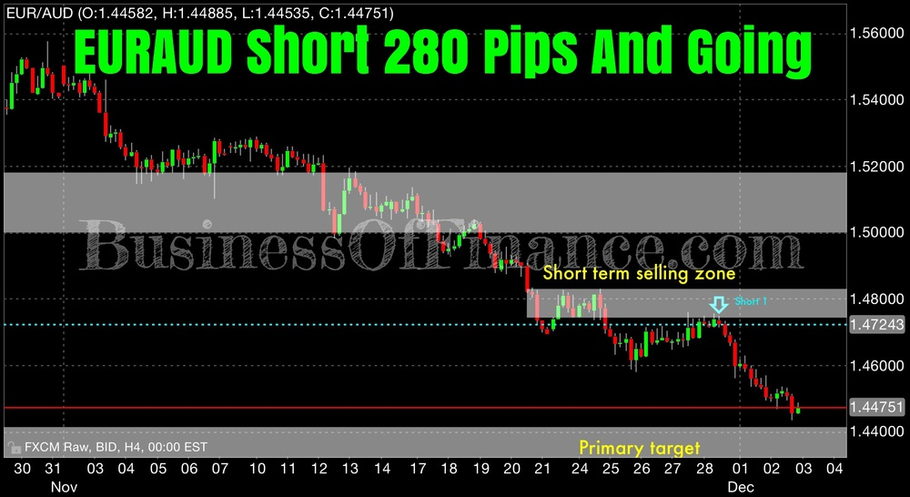 "On Monday, we shorted EURAUD after the pair corrected into our ""short term selling zone"" where an area of past support has since acted as resistance. The pair saw fresh and strong selling leaving us to believe 1.4400 will be tested shortly. We are up roughly 280 pips in this trade."