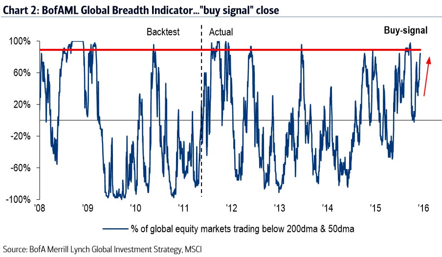 """The BofAML Global Breadth Indicator is on the verge of a tactical """"buy"""" signal. Combined with high cash levels (5.2% in the Dec FMS = """"buy signal"""") and the largest UW of US stocks since Jan'08, this suggests the final """"pain trade"""" of a painful year is a squeeze higher in the most oversold risky assets."""