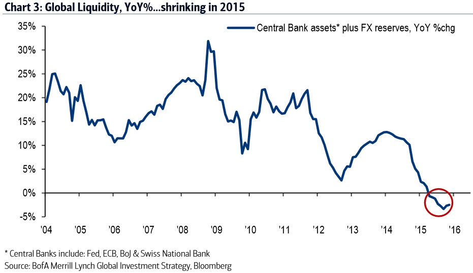 The rate of growth of global liquidity (CB balance sheets + global FX reserves) is now shrinking. In the past 15 months, liquidity has unambiguously tightened as Fed QE3 ended, US real rates rose (see USGGT05Y INDEX), and China/OPEC FX reserves fell. Excess liquidity caused excess returns. But returns have been low and volatile in 2015 (cash is outperforming stocks and bonds for the 1st time since 1990) and we think the Fed hike will simply extend this backdrop... at least until stronger US data signals Quantitative Success.