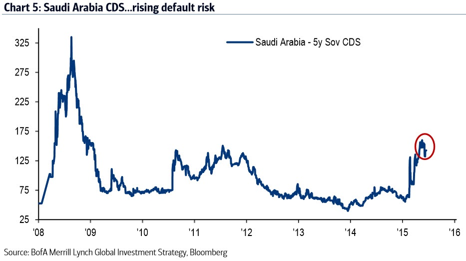 In every cycle, higher rates punish financial excess. The commodity crash of 2015 was driven by the combo of tighter liquidity (thus strong $) and excess supply (driven by tech disruption and the zero rate policies of recent years). The widening of Saudi Arabia's CDS indicates the crash and its secondary impact are still being felt.