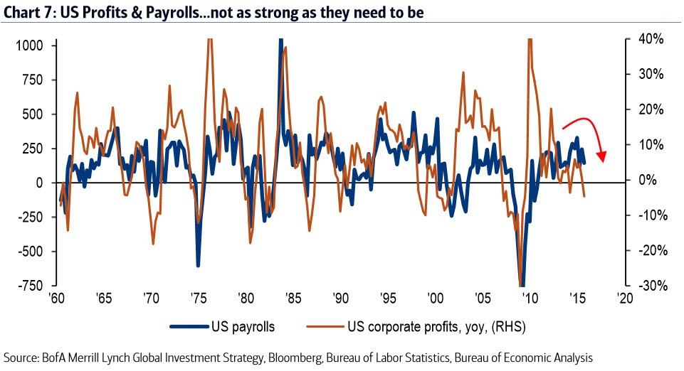 Unfortunately US corporate profits are currently falling 4.7% YoY and this has historically been associated with negative US payroll growth.