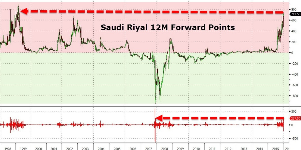 The week after Christmas saw the largest plunge in Riyal forwards since 2007 (when the oil bubble burst), leaving many to question if a capitulation by Saudi Arabia is indeed impending. The over 200 pip spike in USDSAR 12-month forwards inplies a huge devaluation in the spot market.  Chart courtesy of Zero Hedge