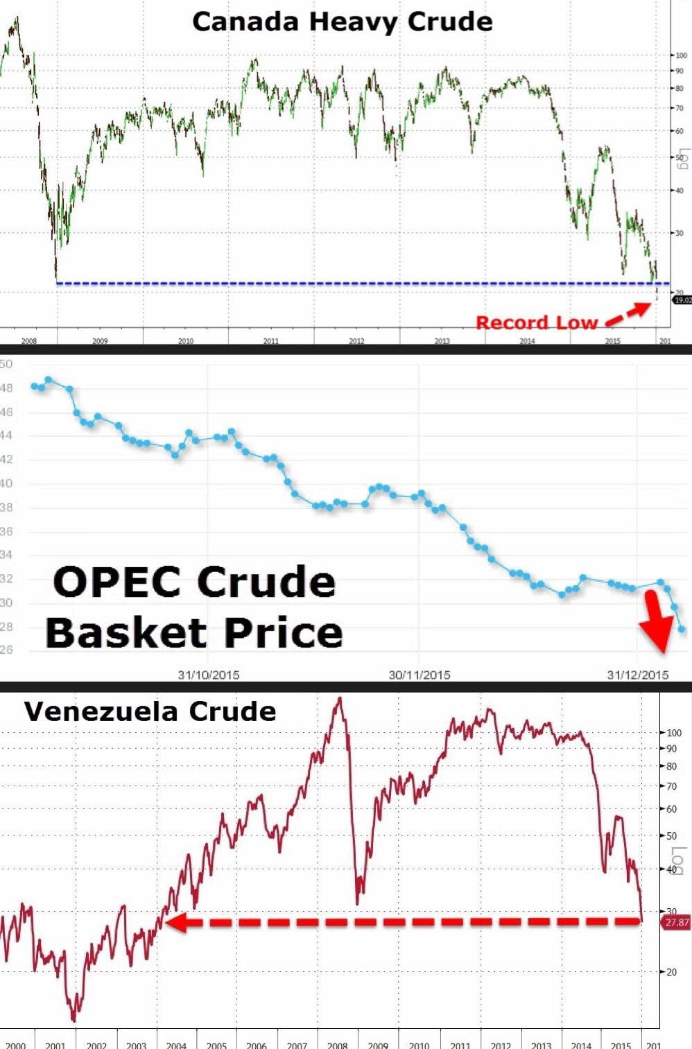 """It's not just WTI and Brent crude that are crashing through their 2009 lows. Crude #oil prices all across the world, chiefly amongst #OPEC, #Canada, and Venezuela have either set record lows or are testing them.""   Business Of Finance on Facebook, 9 January 2016"