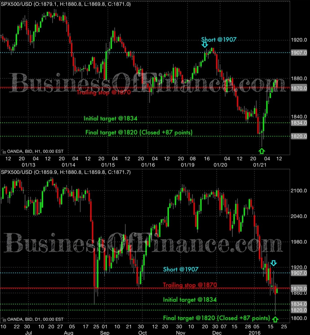 Earlier this week, we initiated a short position on SPX (S&P 500 index)  as a reflection of our view of being bearish risk assets, equities included. It sell limit order was filled at 1907 when the market staged a modestly sized pullback into what we then believed was a key short term zone where bears would willingly defend. Price initially got above our entry price bit soon saw institutional selling manifest in impulsive bearish price action all the way through a key technical support zone around 1880. We trailed our stop loss down to 1870 to protect ourselves from any possible drawdown and losses and let the market ride itself out. Our initial take profit buy limit order was set at 1834, but when the market failed to fill us on Wesneaday (missing our target by 1 point), we decided to lower said target even further down to 1820 where we were confident prices would push much lower before a sizable pullback.  All in all, our revised target was filled Wednesday afternoon when selling accelerated during the U.S. session. Price overshot our target by roughly 10 points before rallying strongly over 60 points from the day's lows.  We concluded this trade with a good sized profit of 87 points, or 4.56% (unlevered net return).