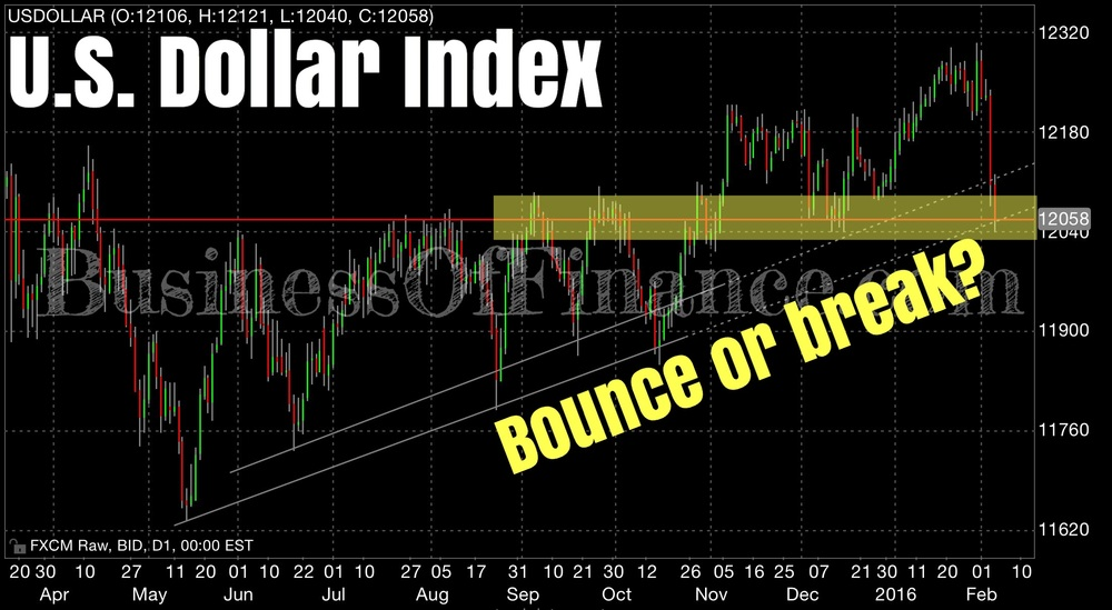 The U.S. Dollar Index as shown in this chart is at critical technical crossroads. A confluence of multi-month support, which is to an extent pivotal in the past, and a long term trend line dating back to May 2015. Breaking under this critical area will likely encourage bears to sell harder, while a bounce might be faded by an increasingly bearish camp of bears. Bounce or break?