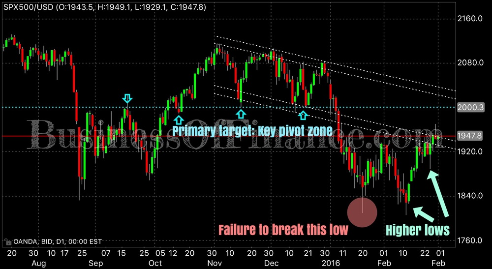 Our technical breakdown on the price action of the SPX. Market structure looks pretty bullish to us. The recent attack on the 1800 big figure didn't yield follow through, and price held January's lows forming a double bottom. Notice the strong bullish bars following the impulsive bounce from 1800. There was some serious buying pressure above 1800. 1950 still remains a key resistance (and is also in confluence with the dynamic resistance that is the declining channel buffer extrapolated from previous swing lows back in 2015), and while price has trade above that level for a brief period of time, we want to see a clear daily close above. This should rally more buying and run stops on shorts into our primary target of 2000. This level is the most critical area in this chart as the market has pivoted around it 5 times before.