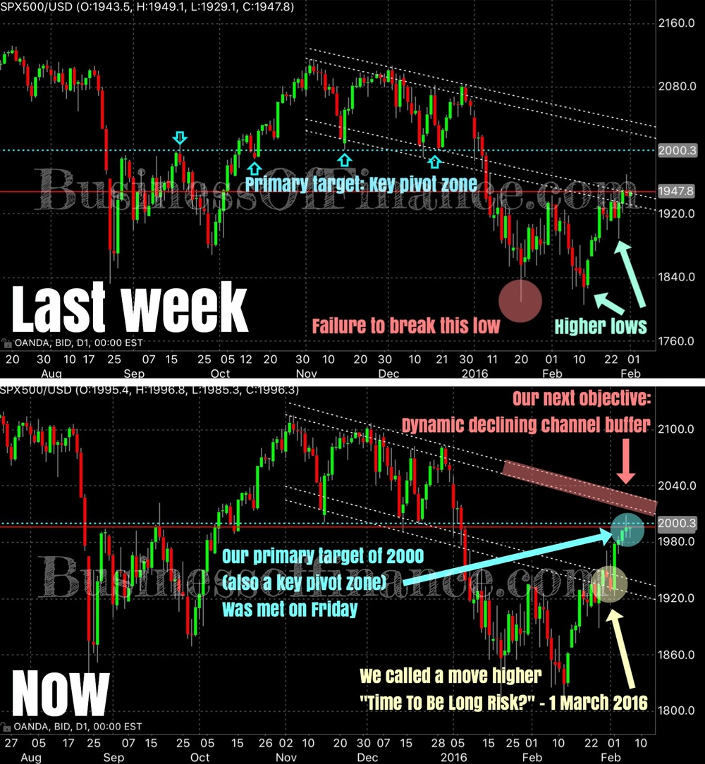 A before & after juxtaposition of 2 daily charts on the S&P 500 index; the top chart we plotted last week (1 March), the bottom chart we plotted today (8 March).  When we made our bullish call, there was already clear technical signs of strength, signs that buyers were mostly in control although key resistance levels lied ahead; such as the declining bottom channel buffer which you can see price clearly challenging prior to the breakout we got on Wednesday.  Ultimately we had 2000 as our primary target as it was very clearly an area which the market respected in the past; while also acting as an important pivot zone for price action. This objective was attained on Friday when SPX spiked to a high of 2012 before closing a few ticks below 2000. Exactly what we expected.  Right now, we expect more upside before prices meet a more significant bout of selling. As annotated, our next objective/target is the declining upper channel buffer which should act as dynamic resistance going forward.