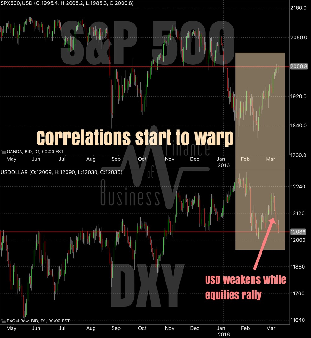 Spot any consistent correlation between the dollar index (DXY) and the S&P 500 (SPX)? Well no, there isn't any consistent correlation. According to quantitative analysis by JP Morgan, there currently exists a positive correlation of about 0.3 between the DXY and the SPX.  However, as this chart depicts, there are phases where this correlation is detectable even to the naked eye, phases where there is very low correlation, and phases of negative correlation. The degree of correlation also depends on the rolling average applied. A 5-day rolling average would generate results of high negatives, while a 30-day rolling average would most mask short term divergences from the mean. In the longer run, it is reasonable to expect correlations to be positive.  Chart by Business Of Finance