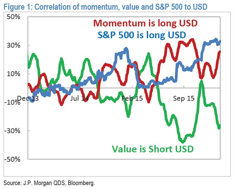 This chart visualizes the correlation between the internals of the SPX against the U.S. dollar. Broadly broken down into momentum (growth names such as FANGs) and value. First we note that because of the higher beta nature of momentum, this particular group carries a heavier weight in the index versus value as momentum names are typically higher capitalized (stocks such as AMZN, FB, GOOG, AAPL). Broadly speaking, momentum is implicitly long dollar, value is short, while the overall index is long. All this is true when the dollar is near historical highs. Again, the SPX is heavy on Internet names and momentum.  Chart courtesy of JPM