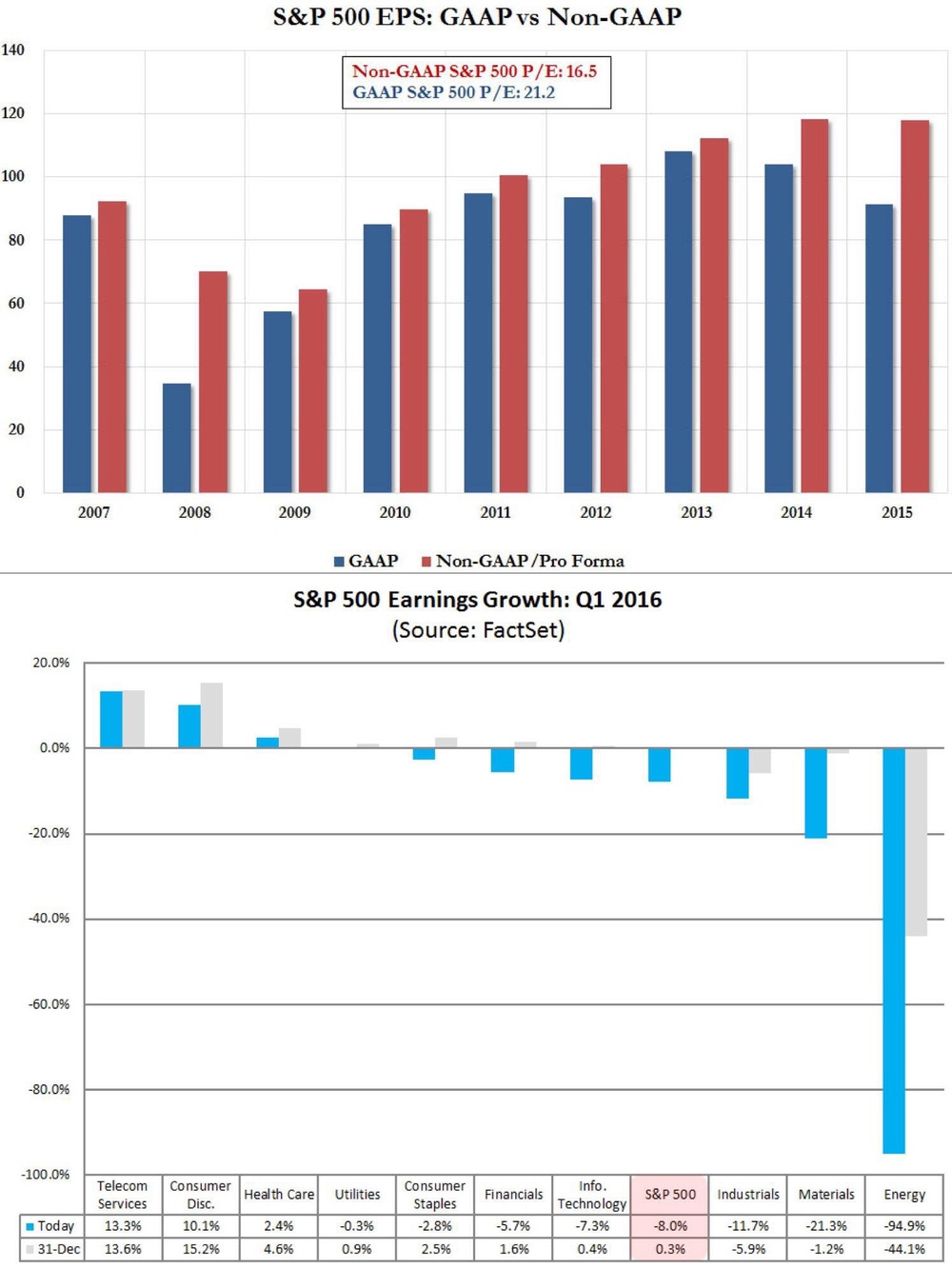 """Is the U.S. in an earnings recession? We think so. Looking at GAAP earnings (the less shady accounting standard), S&P 500 EPS is expected to contract 8% in 1Q16 (YoY). That's a BIG contraction.    How bad are the downward revisions? Very. At the end of 2015, EPS was only expected to grow by 0.3% in 1Q16. Fast forward 2 months, this forecast is now -8%.    Also, the discrepancy between GAAP and non-GAPP earnings are huge! In fact, if we juxtapose both shades of P/E (of the S&P 500), the gap (pardon the pun) between GAAP and non-GAAP is the widest since the Great Recession and Financial Crisis on 2008.    And it's not just limited to energy. Materials, industrials and the entire market is expected to see declines in profitability. With oil prices heading higher now, one can only imagine what havoc this will wreck on corporates.    One last anecdote. JPM published a piece on Friday writing that in 80% of the observations across over 5 decades, a recession followed 2 consecutive quarters of earnings contraction. If indeed S&P 500 1Q16 earnings contracts (whatever the figure may be), then that marks the 4th consecutive quarter of declining EPS. This isn't an earnings recession, it's a depression!""   Business Of Finance on Facebook, 7 March 2016"