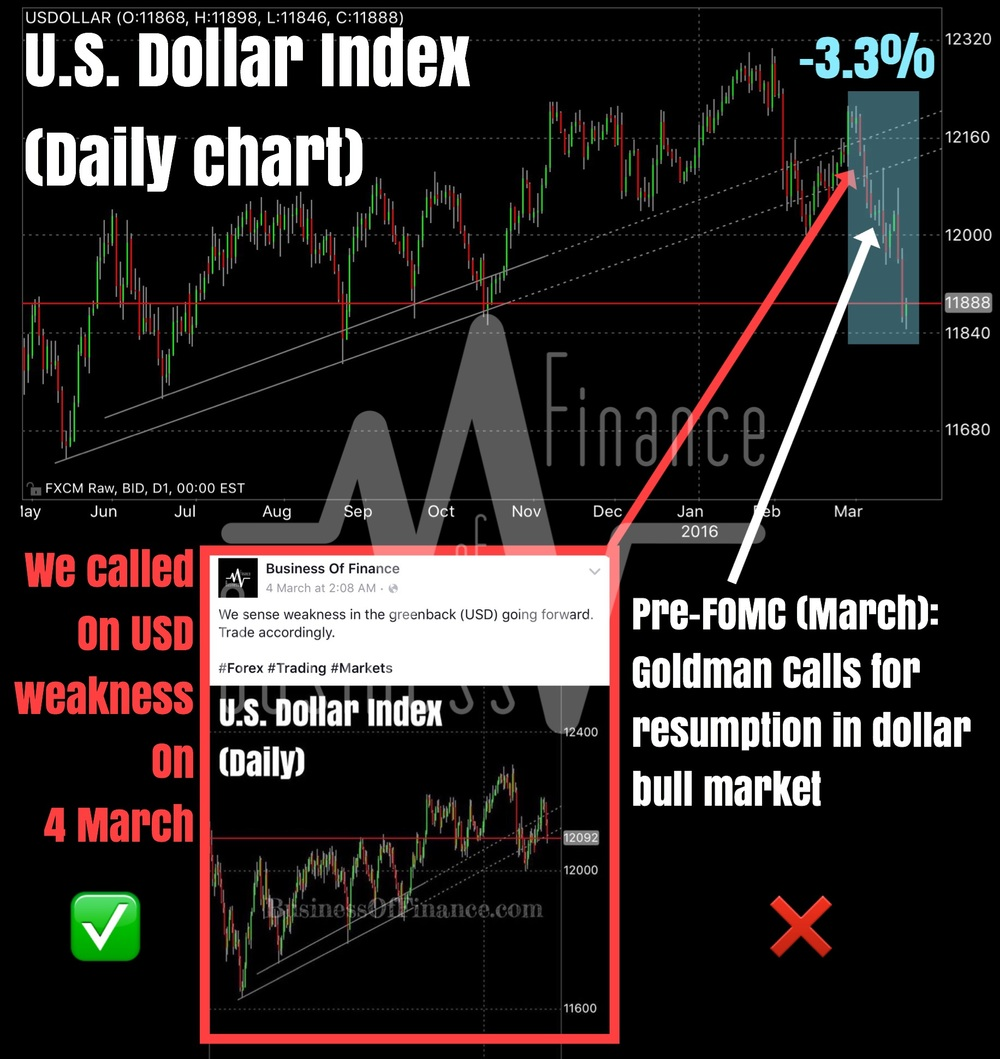 The proof is in the pudding. We correctly called for weakness in the U.S. dollar since 4 March 2016 via our Facebook post. The dollar index has since fallen more than -3.3% (a huge move in the currency market) in less than 3 weeks, making it the sharpest decline since 2011. Technically, price action is at support and we wouldn't be surprised to see a short term bounce. However, sellers are still firmly in control so we will be potential sellers of corrective rallies.  It is fascinating to watch how professional analysts were calling for a resumption of the dollar bull market moments before the sharp waterfall decline in the greenback.   Chart by Business Of Finance