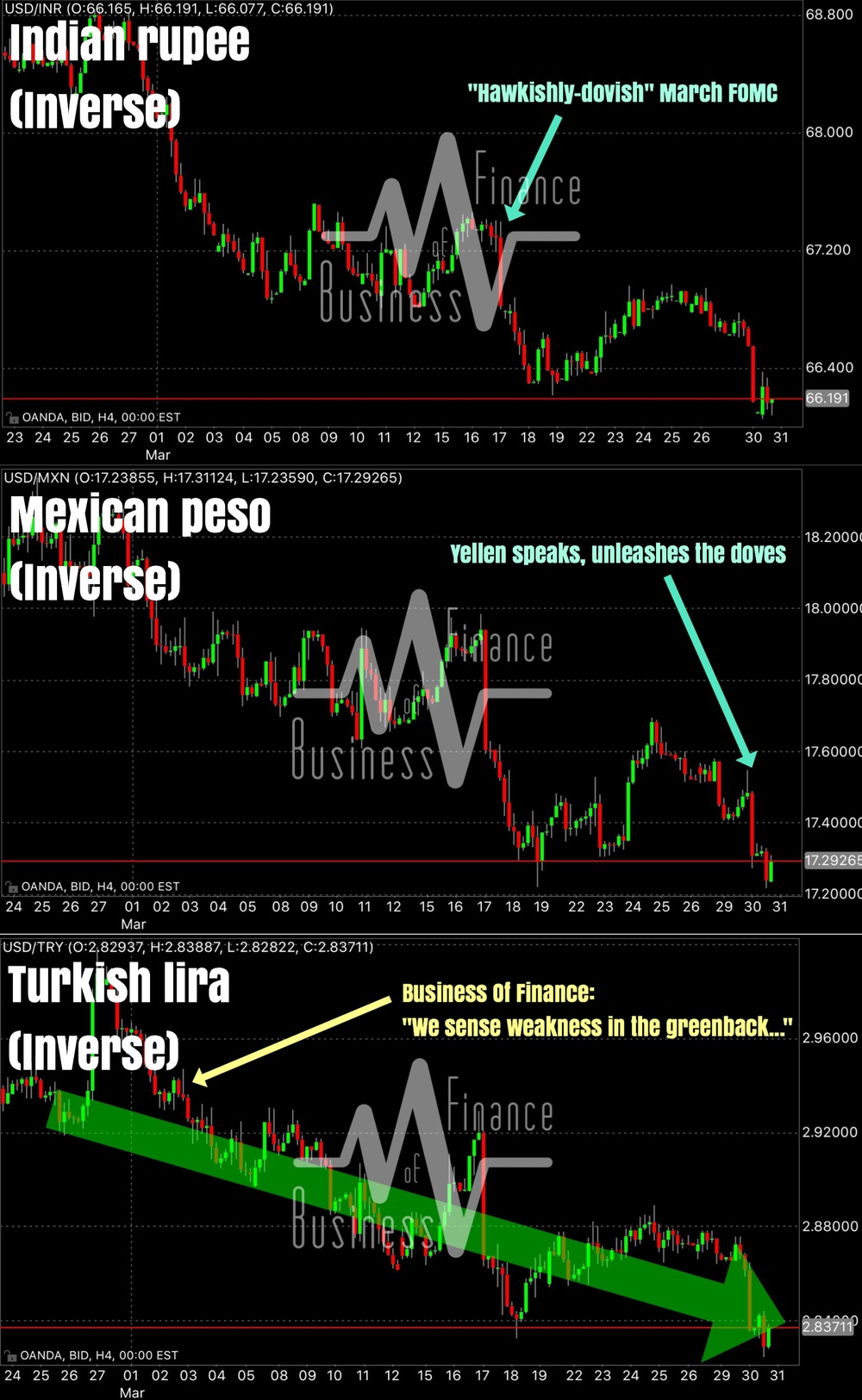 """Bloomberg: ""It's 18 years since emerging market currencies had it this good""    Why, are we no surprised at all. In fact we have a decent short exposure on the U.S. dollar against EM currencies as we speak.    Regular followers will know that we've been calling for dollar weakness and EMFX strength since the start of March. We have seen exactly that in a combo of factors not limited to what we term a ""hawkishly-dovish"" Fed.""    Business Of Finance on Facebook, 30 March 2016"