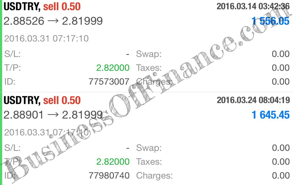 Both our USDTRY shorts were closed on 3/31 via their respective take profit buy limit orders, netting us +1,340 pips in total.
