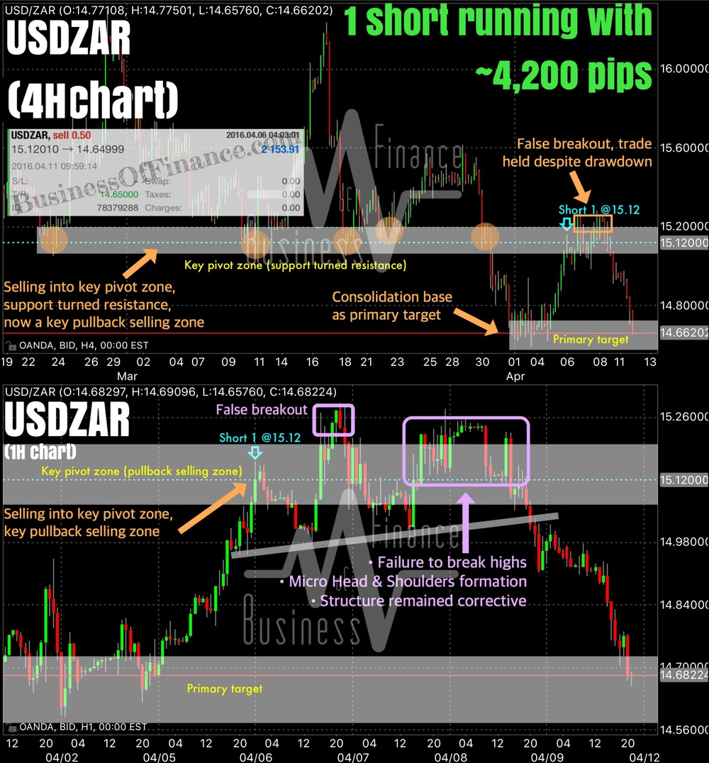 Note: These 2 charts are themselves 1 hour outdated prior to trade closure. As of writing, our short USDZAR trade has already been closed out.    We have also included the actual trade ticket of our conclude USDZAR short trade.   Our single short position on USDZAR was initiated on 6 April last week at a price of 15.1200. The trade has since been closed via a take profit buy limit order at 14.6500 resting inside our primary target, netting us a gross profit of 4,700 pips (+3.11%).  The top pane (4H chart of USDZAR) depicts the macro picture in which we shorted USDZAR in. The main motivation for our single short USDZAR trade was a pullback into our key pivot zone, where we were confident sellers would be willing to offer into. On a higher time frame, we had been bearish USDZAR on a price action basis and were looking for a good opportunity to get short. In this chart, we have highlighted why 15.12-19 was a key area for us. Not only was it a key pivot zone, it was also a strong area of prior support turning resistance, and would therefore act as a good pullback selling area. We decided on 14.6500 as our primary target, and it turned out to be a good selection.  The bottom pane (1H chart) provides a zoomed in view or our entry location and the rest of the price action that transpired. In hindsight, our entry was premature and at an inferior price as the initial reaction off our sell level was tepid. Price action proceeded to trade well above our sell level, and did so in an impulsive manner (1H context). We stuck to our short position because despite the rally deep into our key pivot zone, price still remained in a down trend and within our margin of error on the larger time frames. The rally above our sell level turned out to be a false breakout and price eventually rolled over in a corrective advance, what we would typically at the latter stages of corrections. Notice the 2 formations of Head & Shoulders - one demarcated by a distinct neckline, which failed as sellers offered hard once we got a breakdown of the consolidation (right most shoulder); this consolidation was also a Head & Shoulder by itself, interestingly.