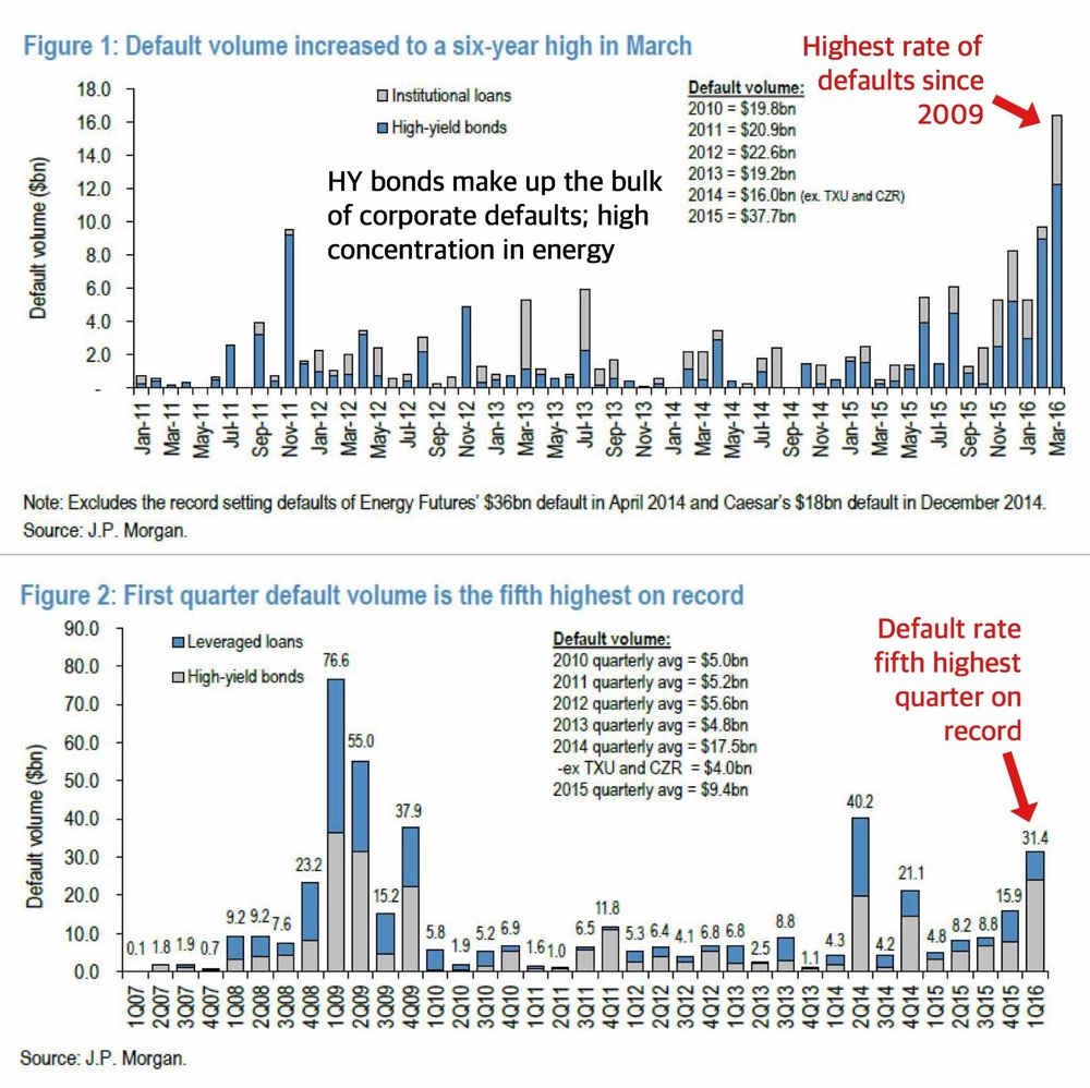 """The U.S. corporate default situation is not something you want to turn a blind eye to. Default volumes in March reached a staggering 6-year high, challenging that of 2009's Lehman peak. While a majority of the defaults are the result of energy firms going bust, this is spreading to related sectors such as materials. One can only imagine the poignant picture in other developed commodity-driven economies such as Canada where we presume the situation is multiples worse.""    Business Of Finance on Facebook, 15 April 2016"